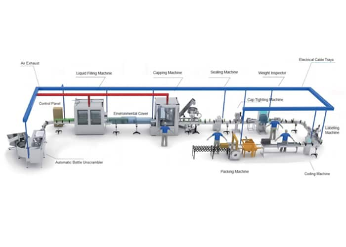 lenis-complete-bottle-jar-filling-line-of-machines